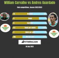 William Carvalho vs Andres Guardado h2h player stats