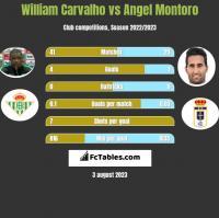 William Carvalho vs Angel Montoro h2h player stats