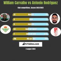 William Carvalho vs Antonio Rodriguez h2h player stats