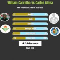 William Carvalho vs Carles Alena h2h player stats