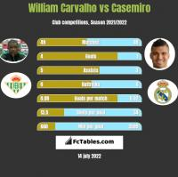 William Carvalho vs Casemiro h2h player stats