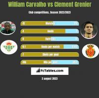 William Carvalho vs Clement Grenier h2h player stats