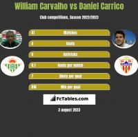 William Carvalho vs Daniel Carrico h2h player stats