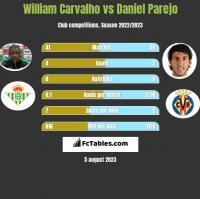 William Carvalho vs Daniel Parejo h2h player stats