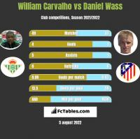 William Carvalho vs Daniel Wass h2h player stats