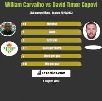 William Carvalho vs David Timor Copovi h2h player stats