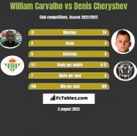 William Carvalho vs Denis Cheryshev h2h player stats