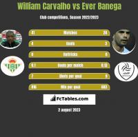 William Carvalho vs Ever Banega h2h player stats