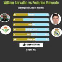 William Carvalho vs Federico Valverde h2h player stats