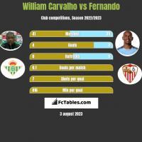 William Carvalho vs Fernando h2h player stats