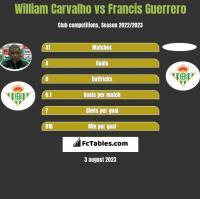William Carvalho vs Francis Guerrero h2h player stats
