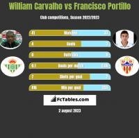 William Carvalho vs Francisco Portillo h2h player stats