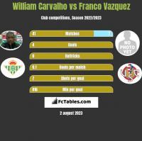 William Carvalho vs Franco Vazquez h2h player stats