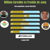 William Carvalho vs Frenkie de Jong h2h player stats