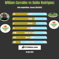 William Carvalho vs Guido Rodriguez h2h player stats