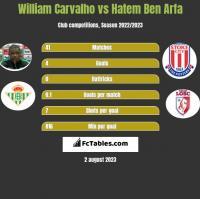 William Carvalho vs Hatem Ben Arfa h2h player stats