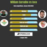William Carvalho vs Isco h2h player stats