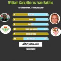 William Carvalho vs Ivan Rakitić h2h player stats