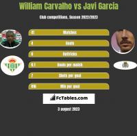William Carvalho vs Javi Garcia h2h player stats