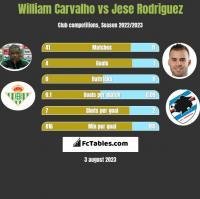 William Carvalho vs Jese Rodriguez h2h player stats