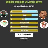 William Carvalho vs Jesus Navas h2h player stats