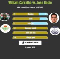 William Carvalho vs Jose Recio h2h player stats