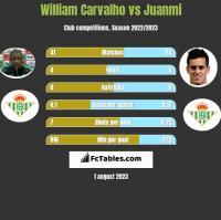 William Carvalho vs Juanmi h2h player stats