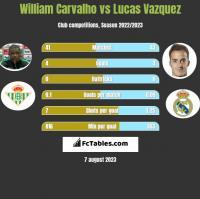 William Carvalho vs Lucas Vazquez h2h player stats
