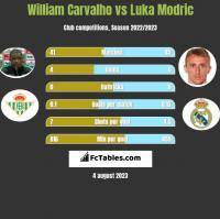 William Carvalho vs Luka Modric h2h player stats