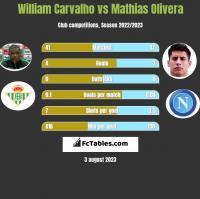 William Carvalho vs Mathias Olivera h2h player stats