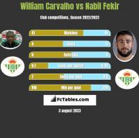 William Carvalho vs Nabil Fekir h2h player stats