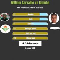 William Carvalho vs Rafinha h2h player stats