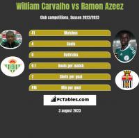 William Carvalho vs Ramon Azeez h2h player stats