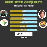 William Carvalho vs Sergi Roberto h2h player stats