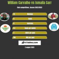 William Carvalho vs Ismaila Sarr h2h player stats