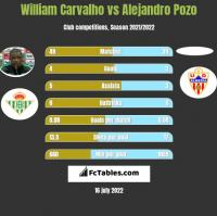 William Carvalho vs Alejandro Pozo h2h player stats