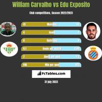 William Carvalho vs Edu Exposito h2h player stats