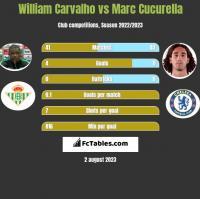 William Carvalho vs Marc Cucurella h2h player stats