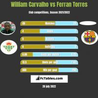 William Carvalho vs Ferran Torres h2h player stats