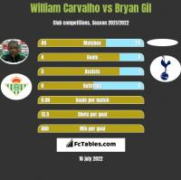 William Carvalho vs Bryan Gil h2h player stats