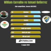 William Carvalho vs Ismael Gutierrez h2h player stats