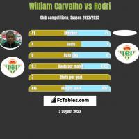William Carvalho vs Rodri h2h player stats