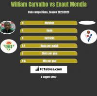 William Carvalho vs Enaut Mendia h2h player stats