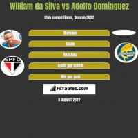William da Silva vs Adolfo Dominguez h2h player stats