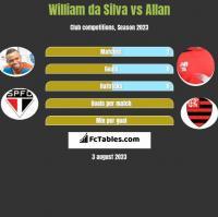 William da Silva vs Allan h2h player stats