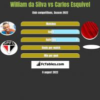 William da Silva vs Carlos Esquivel h2h player stats