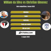 William da Silva vs Christian Gimenez h2h player stats