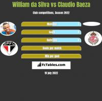 William da Silva vs Claudio Baeza h2h player stats