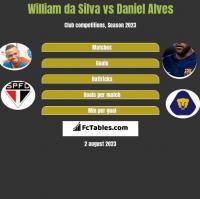 William da Silva vs Daniel Alves h2h player stats