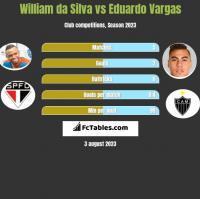 William da Silva vs Eduardo Vargas h2h player stats